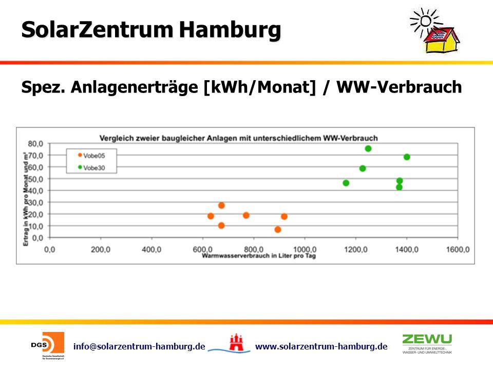 Spez. Anlagenerträge [kWh/Monat] / WW-Verbrauch